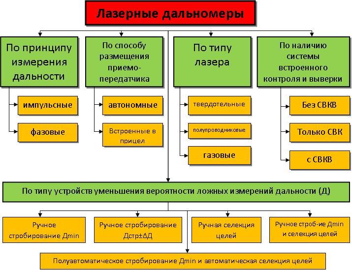 классификация ЛД